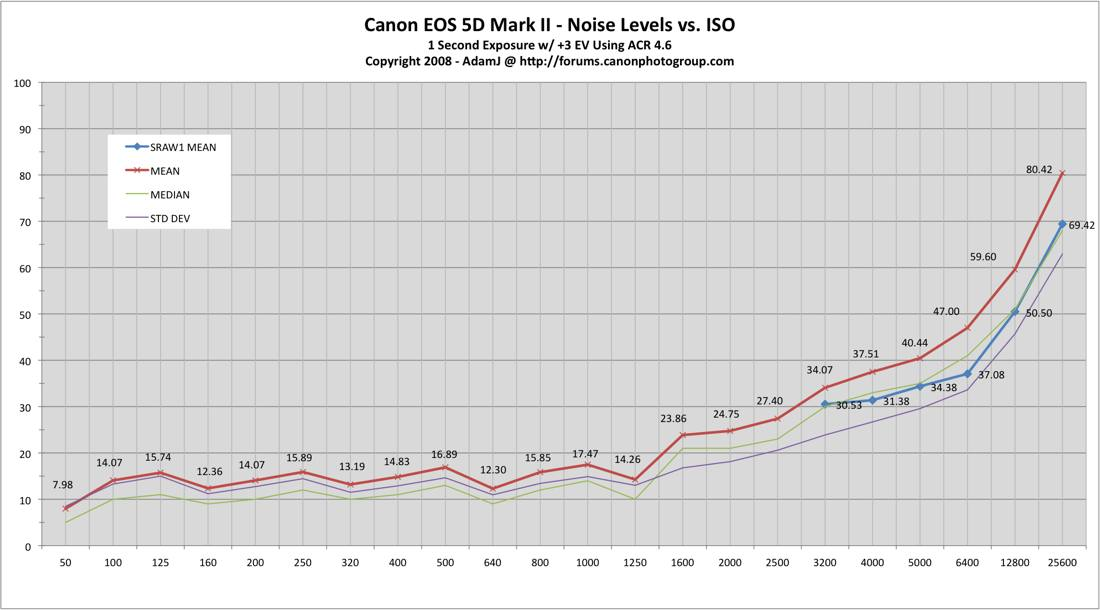 5dm2 iso noise Зависимость шумов от ISO в Canon EOS 5d mark II